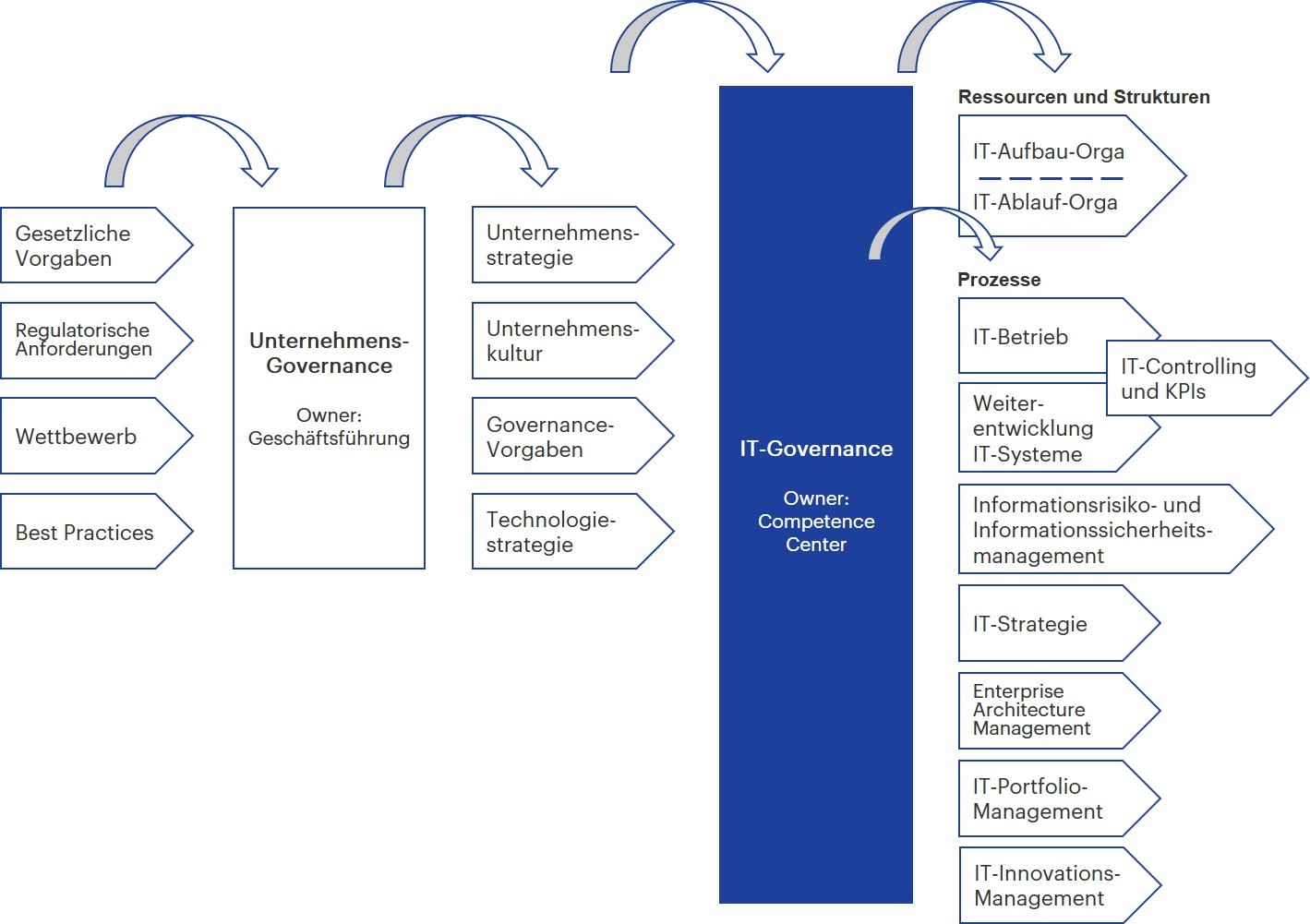 IT-Governance vs. Unternehmens-Governance